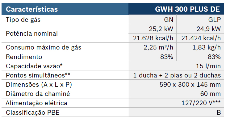 Tabela do Aquecedor gwh 300 plus