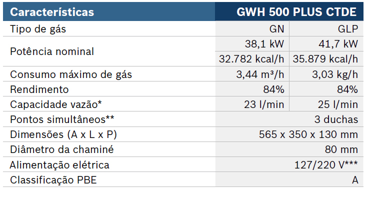 tabela do GWH 500 PLUS